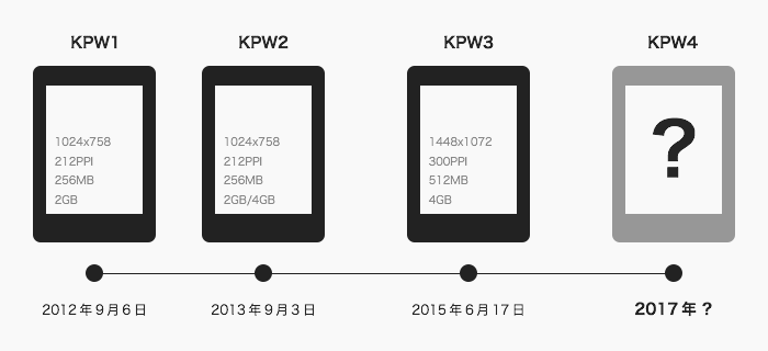 kindle-paperwhite-releases-timeline.png