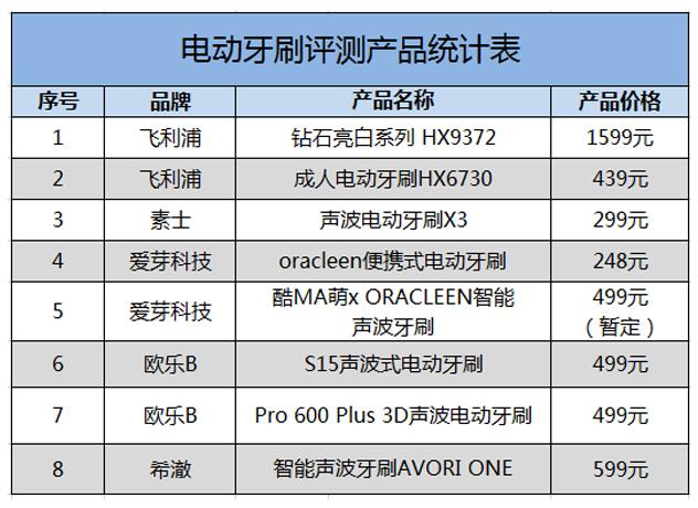 评测产品统计表.png