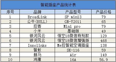 智能插座统计表.png