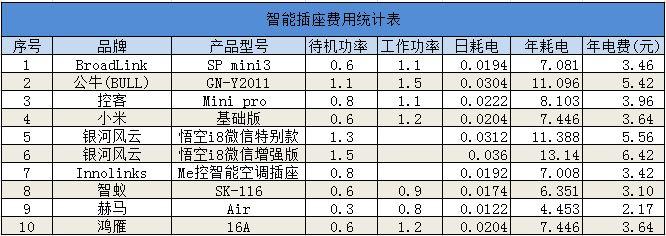 智能插座费用统计表.png