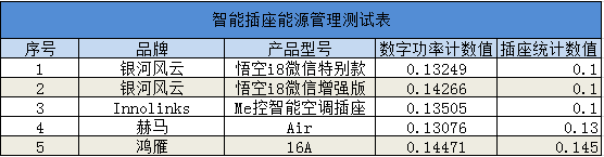 智能插座能源管理统计表.png