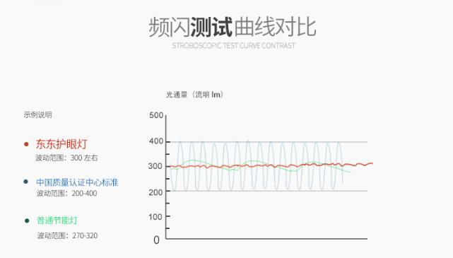 频闪测试曲线.png