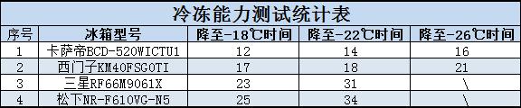 冷冻能力统计表.PNG