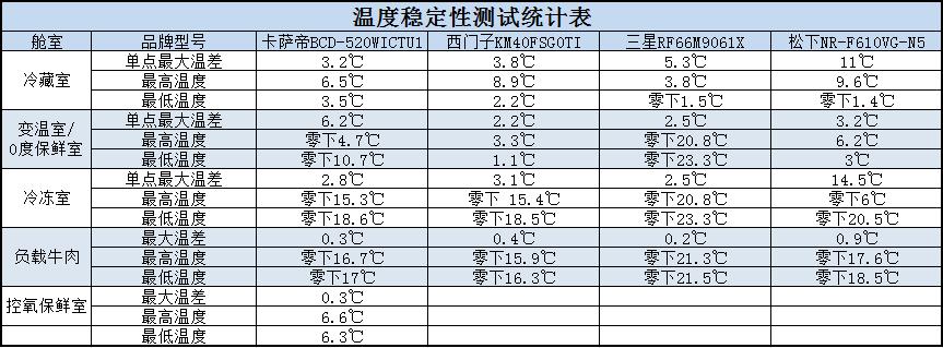 稳定性统计表.PNG