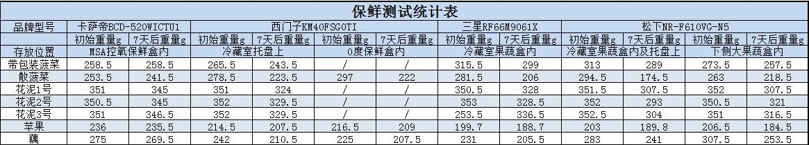 保鲜统计表.PNG