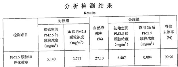 pm2.5去除率.png