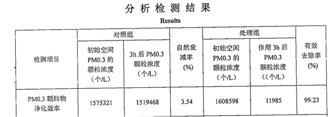 pm0.3去除率.png
