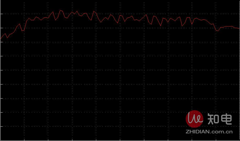 温度稳定性曲线.JPG