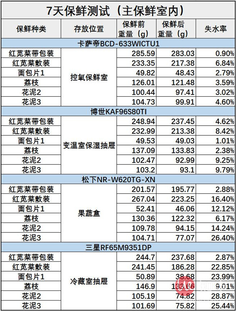保鲜测试数据总表.JPG