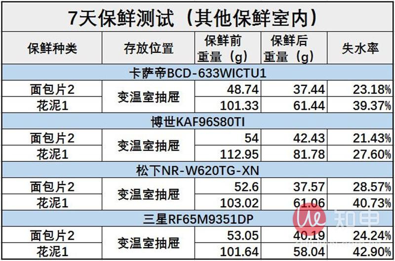 保鲜测试数据总表2.JPG
