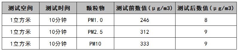 二次污染数据.png