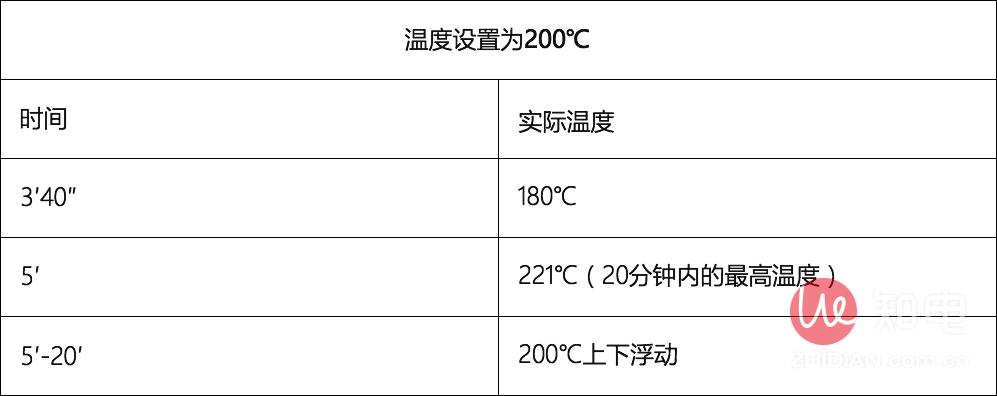 飞利浦温度设置为200℃.jpg