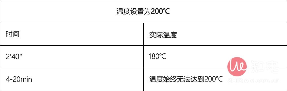 美的温度设置为200℃.jpg