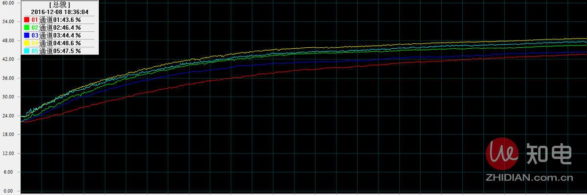 亚都-不带温度曲线.jpg