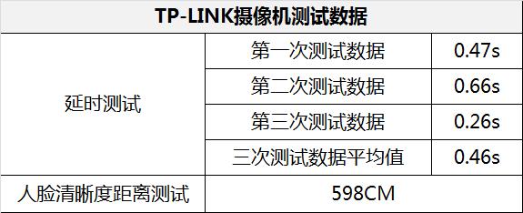 TP-LINK测试数据.png