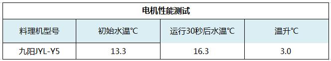九阳-电机性能.png