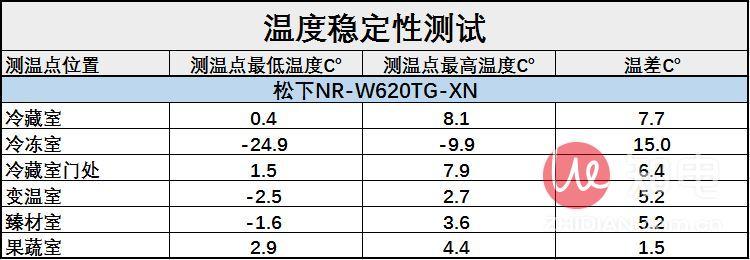 温度稳定性数据.jpg