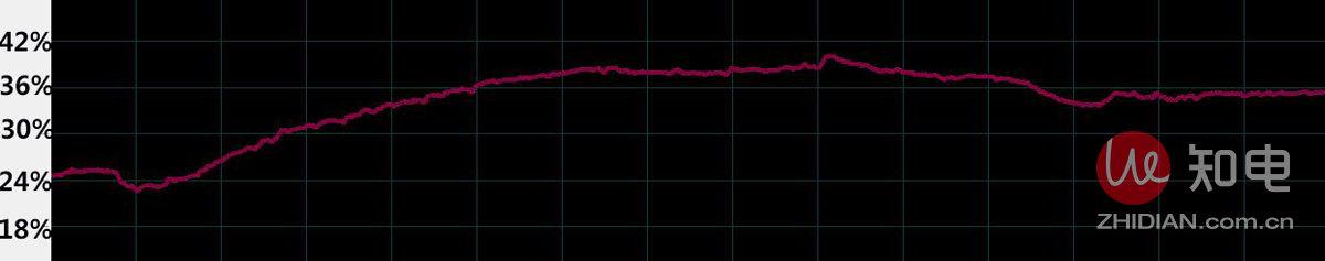 巴慕达40度恒温测试曲线2.jpg