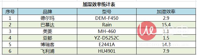 加湿效率统计表.png