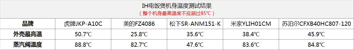 机身温度测试结果.png