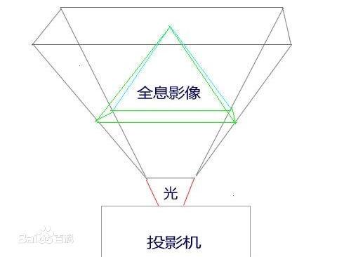 3D全息影像原理