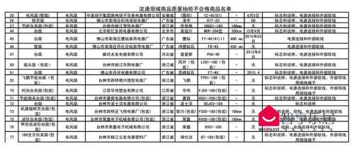 不合格电风扇产品名单-1