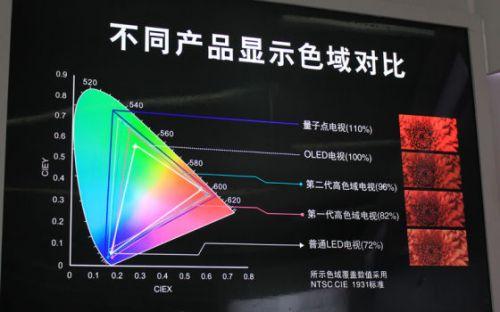 不同类型电视的色域覆盖率