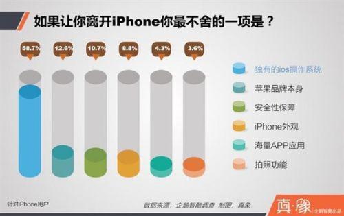 是什么原因让你选择iphone