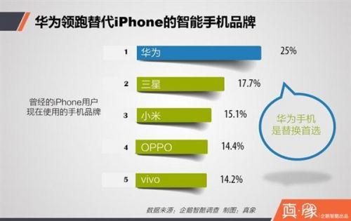 你会选择哪个品牌的手机