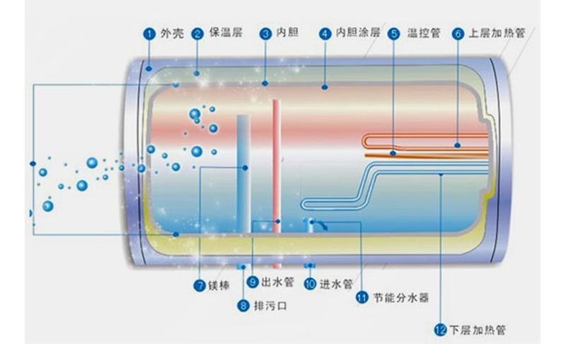 储水式热水器内部结构