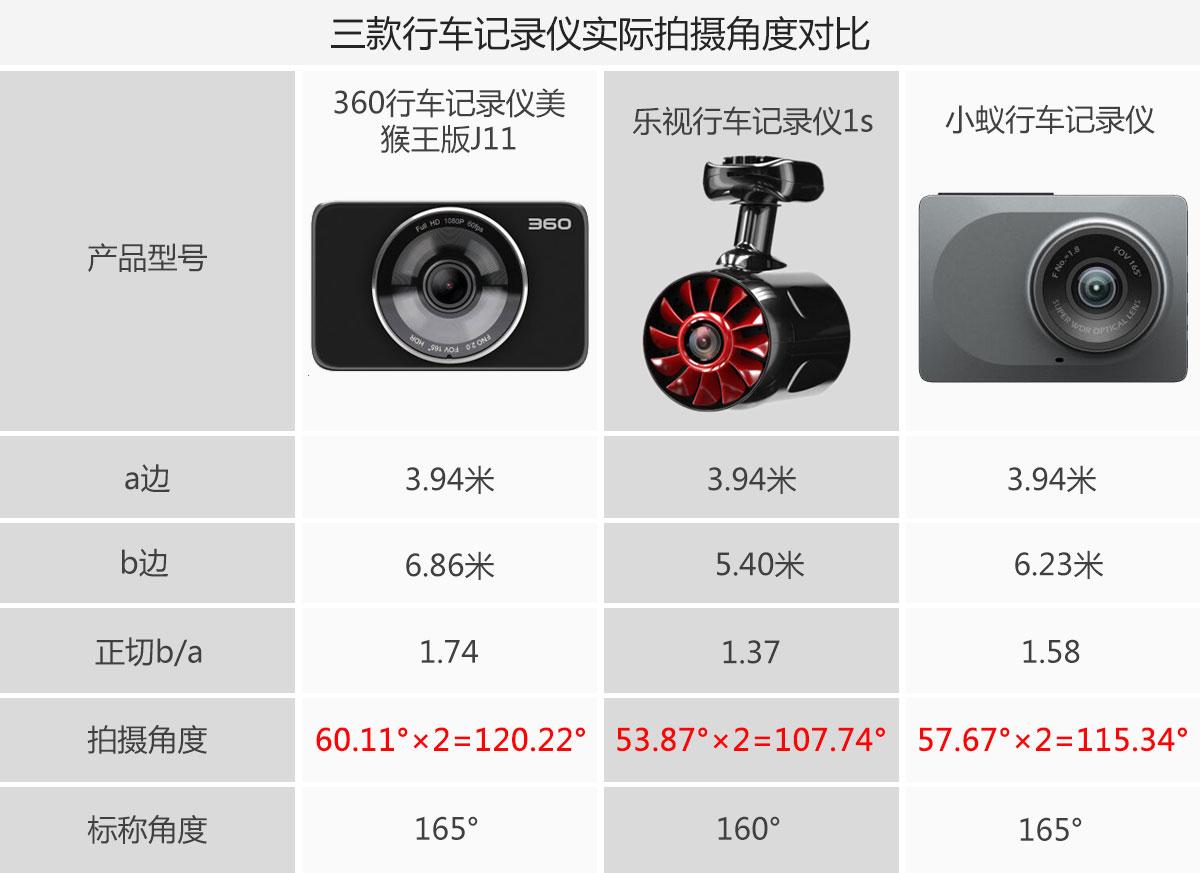 三款行车记录仪拍摄角度对比