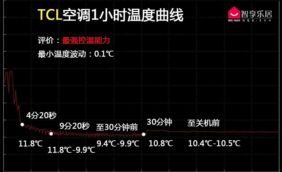 TCL温度
