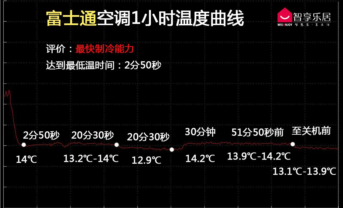 富士通温度