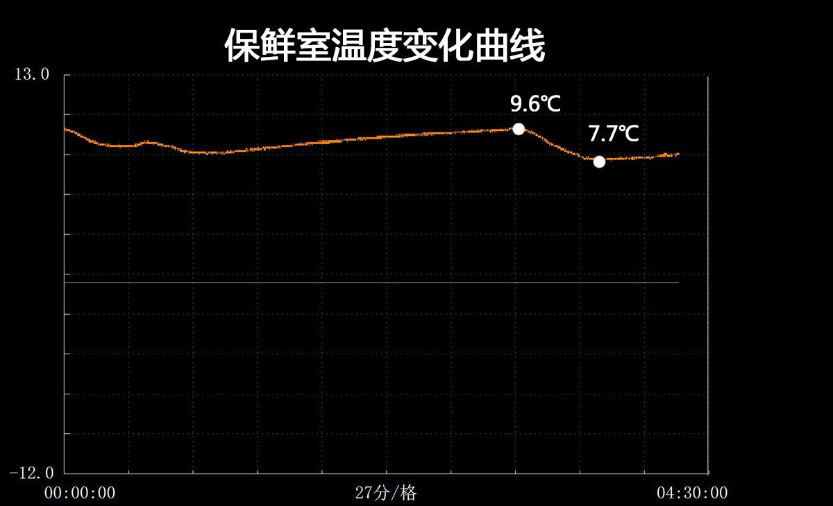保鲜室温度数据
