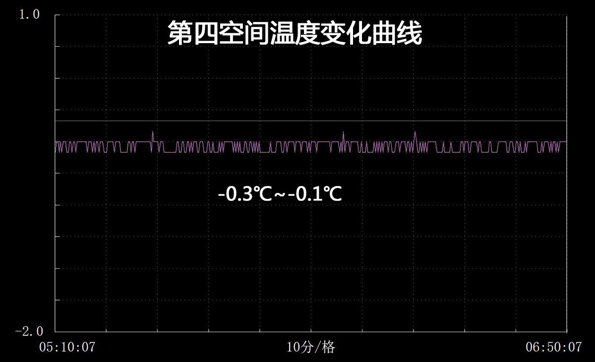 第二次重测 第四空间温度数据