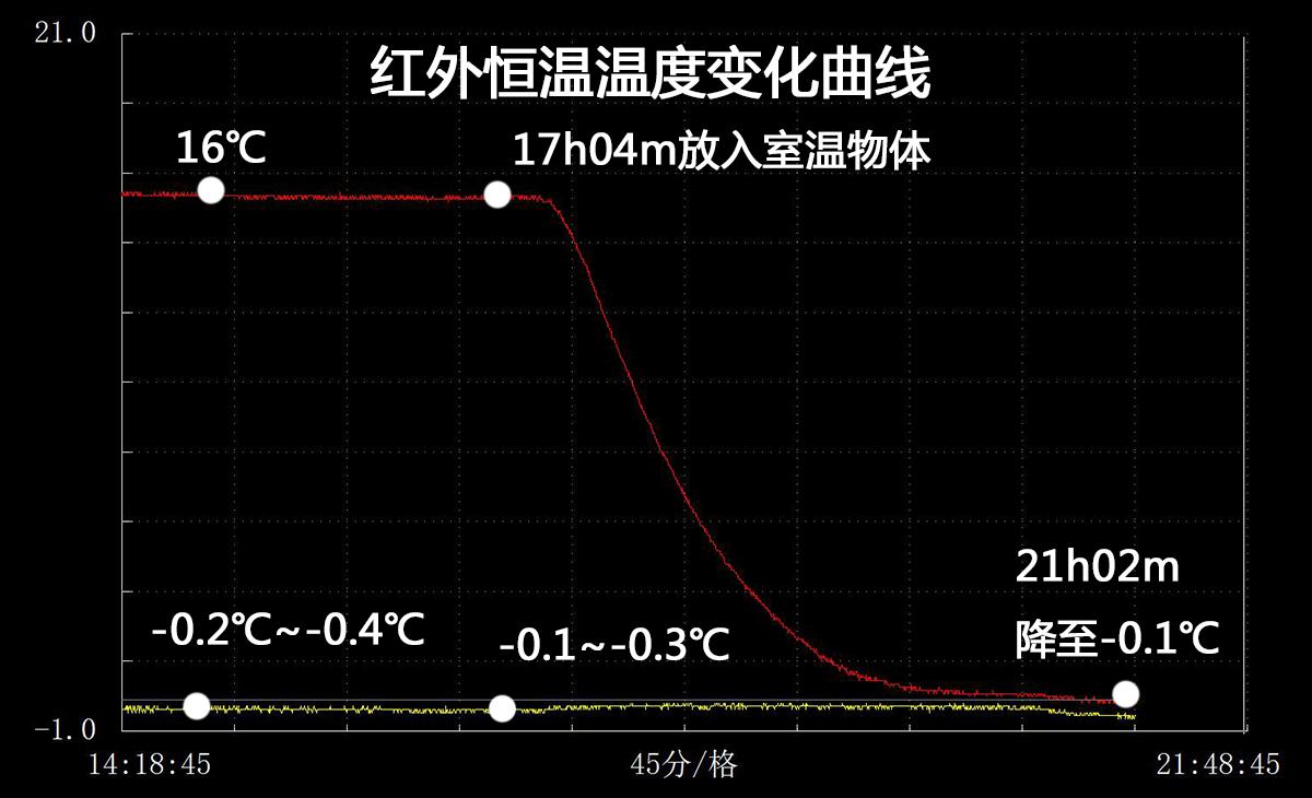 再重测 红外温度变化
